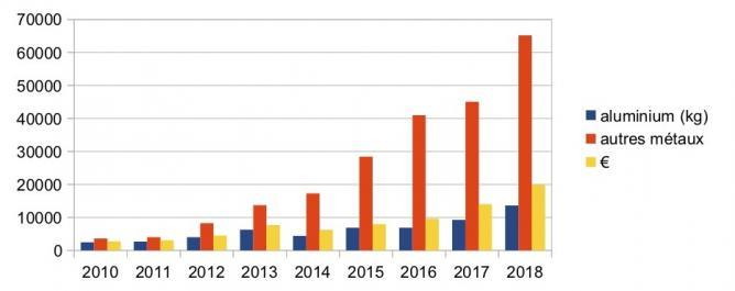 Statistiques 2018